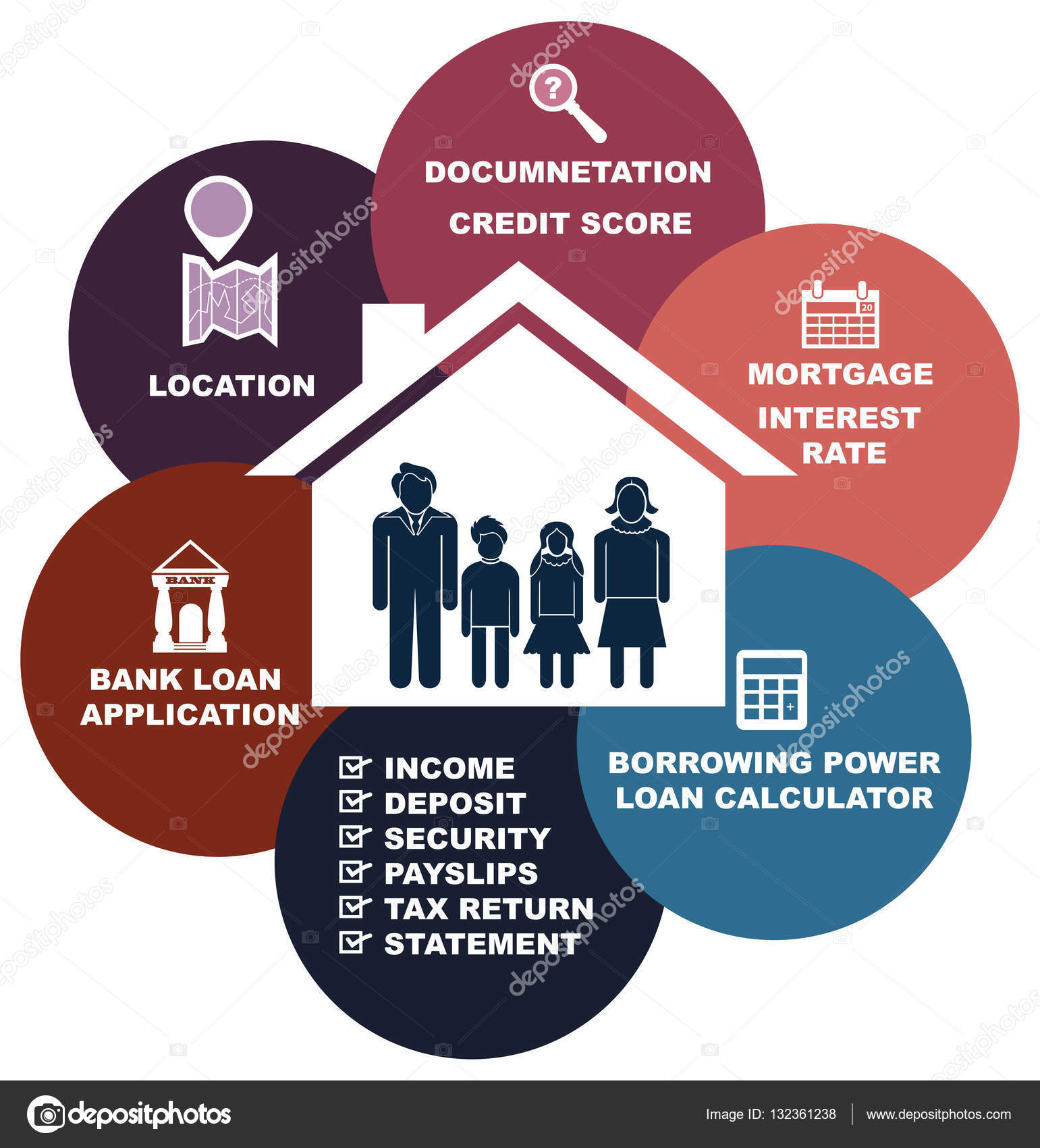 How Loan At Home Credit Requirements