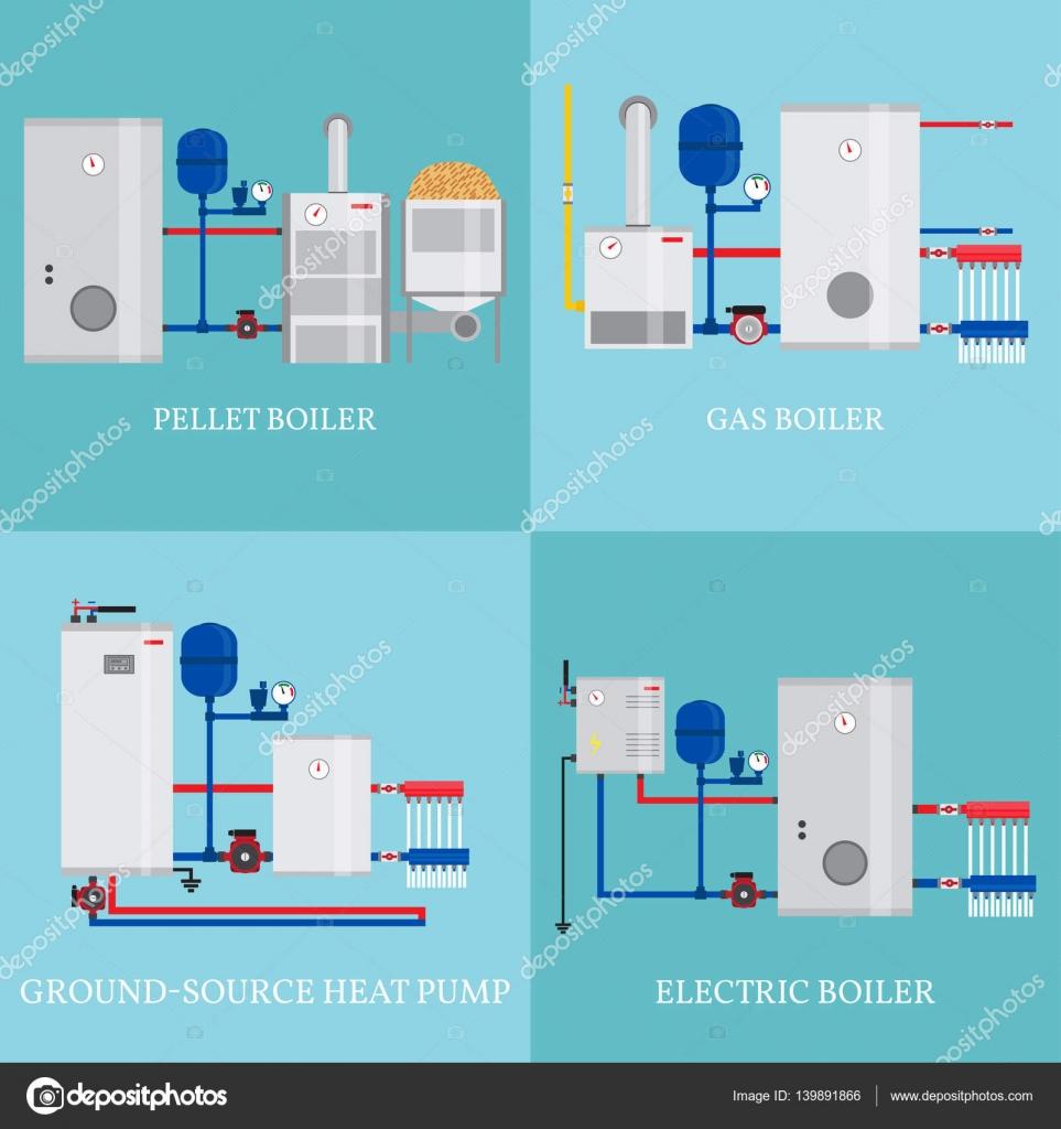 Verschillende soorten verwarmingssystemen