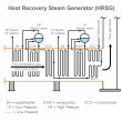 Постер, плакат: Heat Recovery Steam Generator Classic power system Vector design Illustration