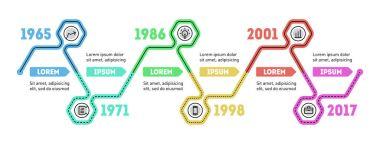 Time line of Social tendencies