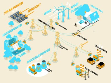 beautiful isometric design of electricity power system and electricity distribution, renewable and non-renewable power plant;solar power,wind turbine,hydro-power,nuclear power,coal power,fossil power