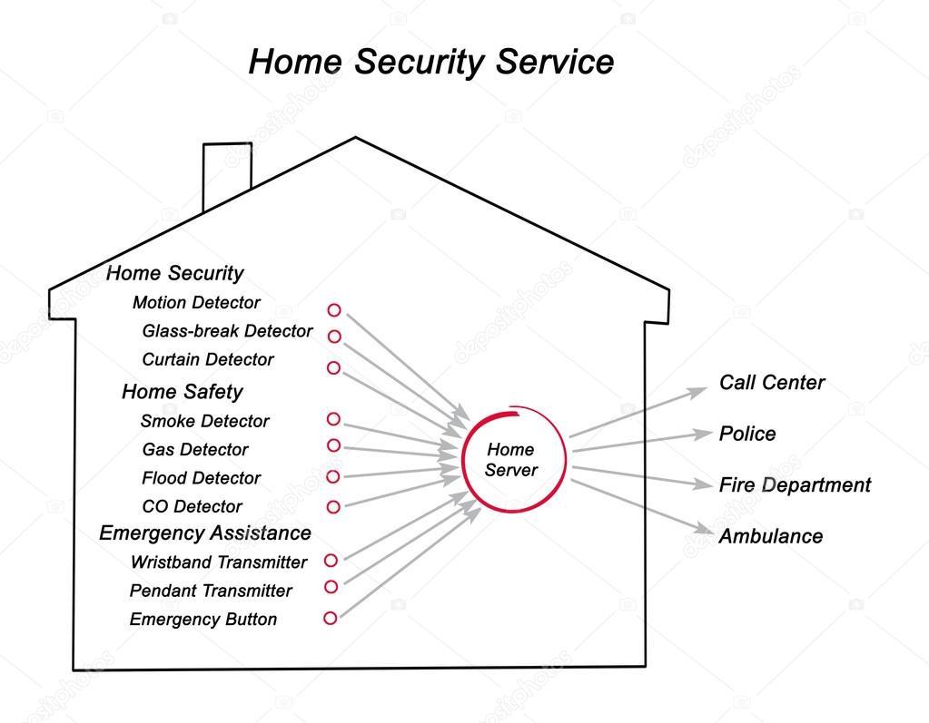 Esquema de seguridad en el hogar — Foto de stock © vaeenma #128105950