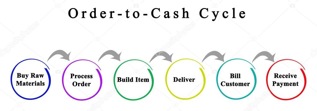 diagram of order-to-cash process– stock image