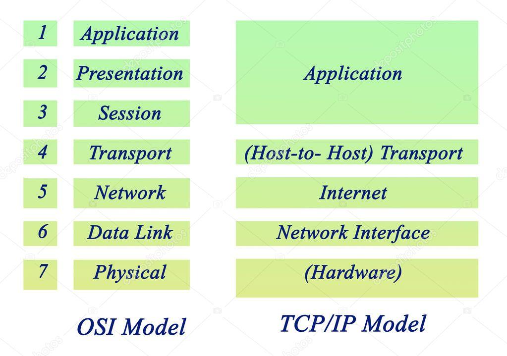 Diagram of osi model stock photo vaeenma 129655864 diagram of osi model photo by vaeenma ccuart Image collections