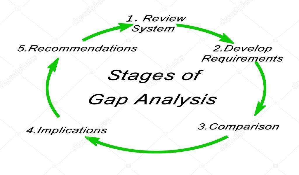 Diagrama de fases de anlise de gap stock photo vaeenma 130027932 diagrama de fases de anlise de gap fotografia de stock ccuart Image collections