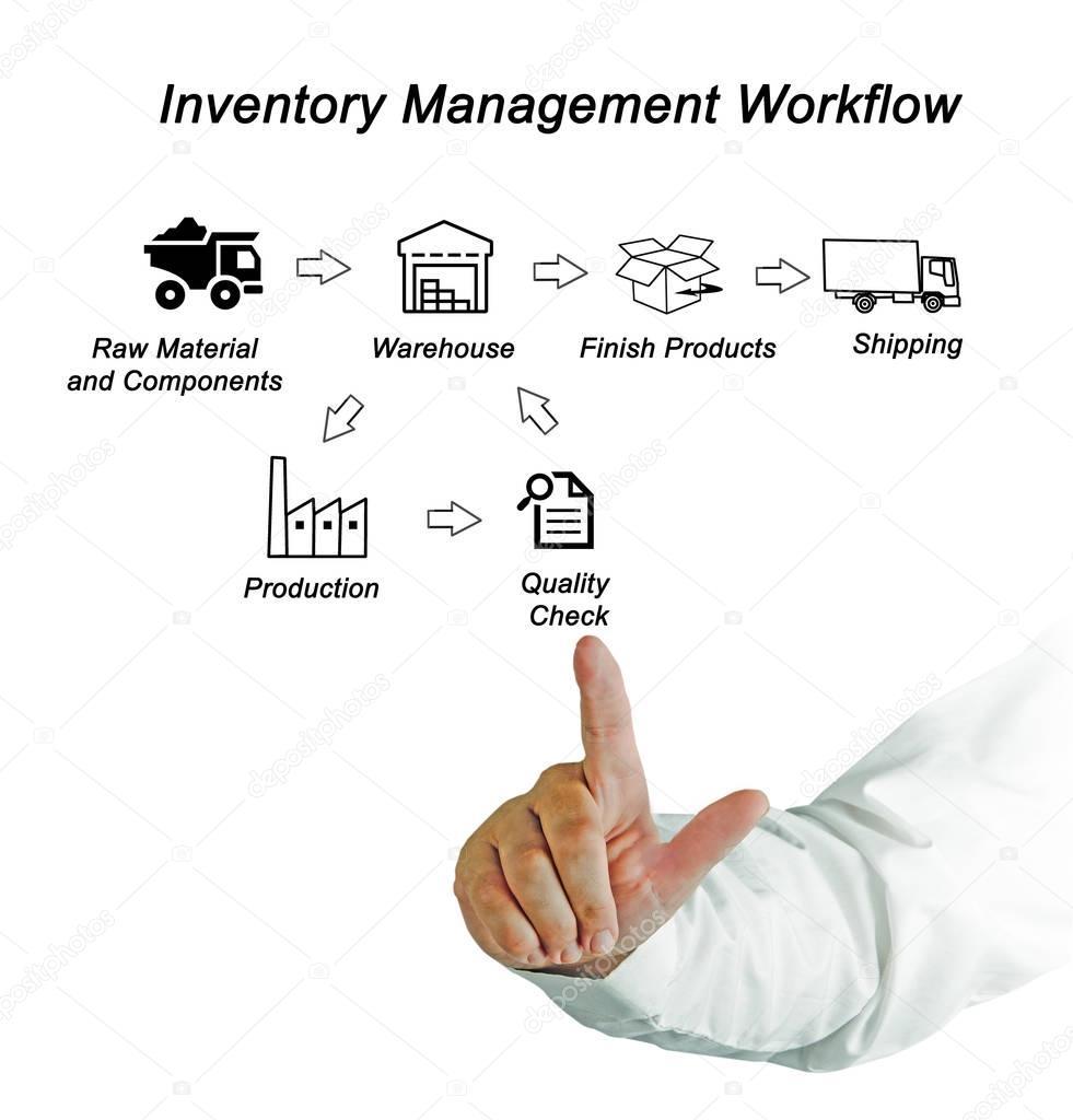 Diagrama de flujo de trabajo de gestin de inventario fotos de diagrama de flujo de trabajo de gestin de inventario fotos de stock ccuart Images