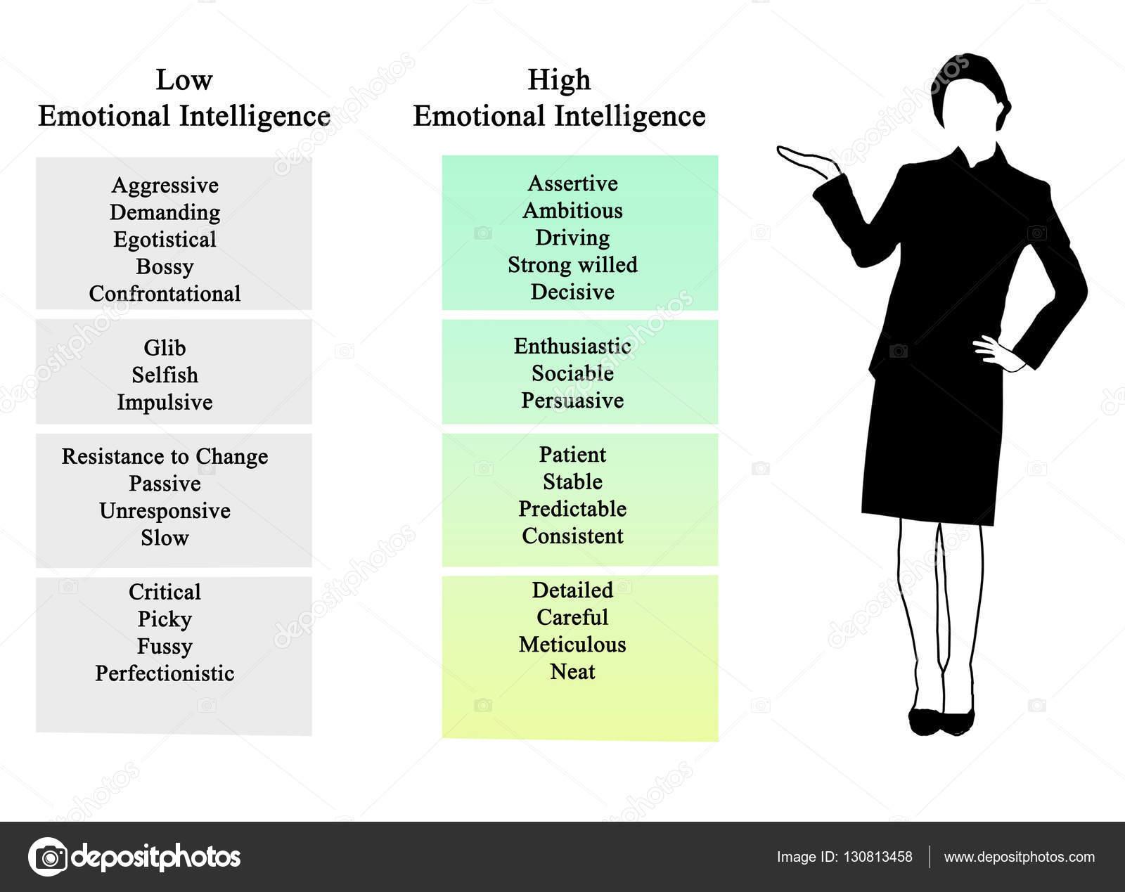 Diagrama da inteligncia emocional stock photo vaeenma 130813458 diagrama da inteligncia emocional foto de vaeenma ccuart Gallery
