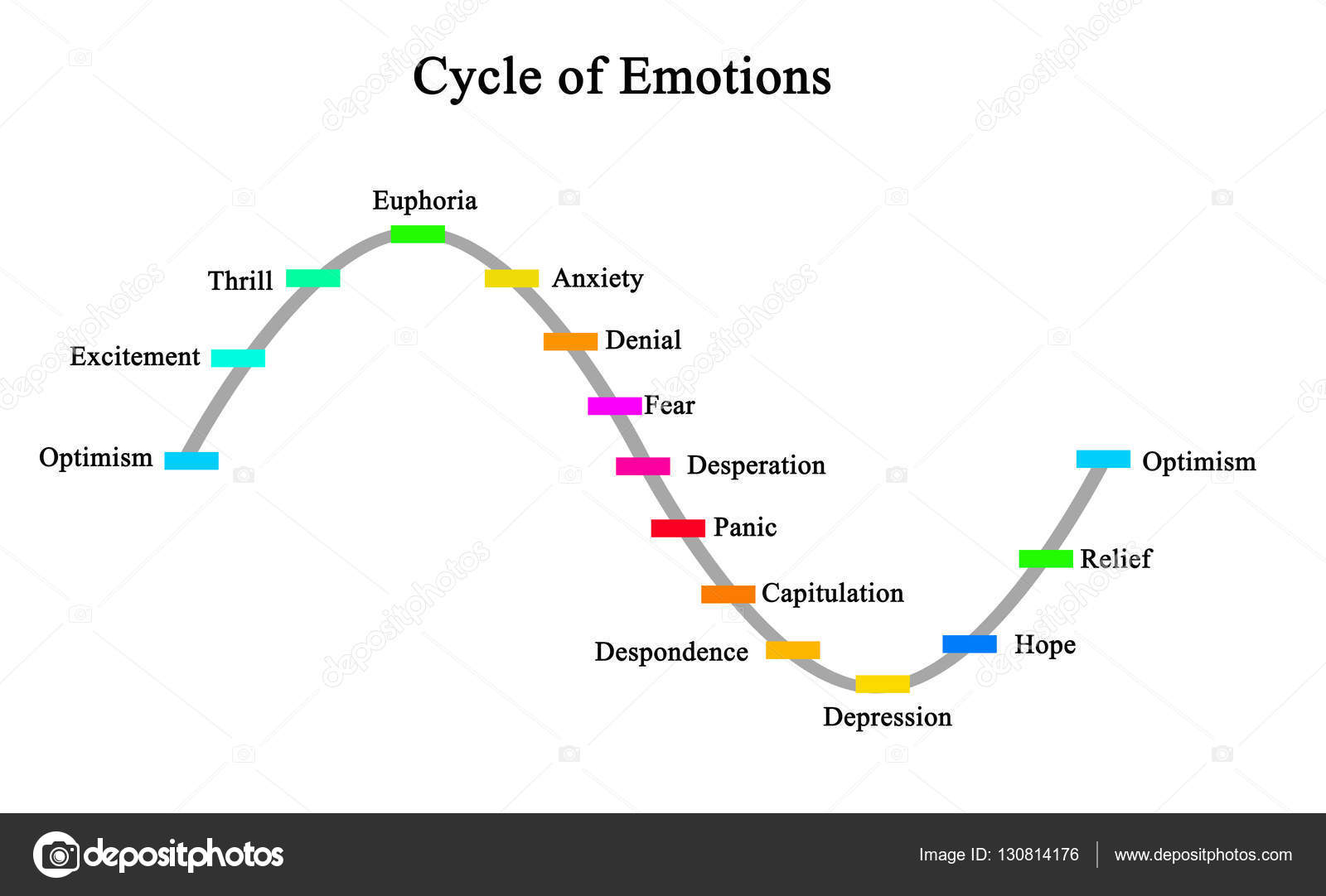 diagram of cycle of emotions– stock image