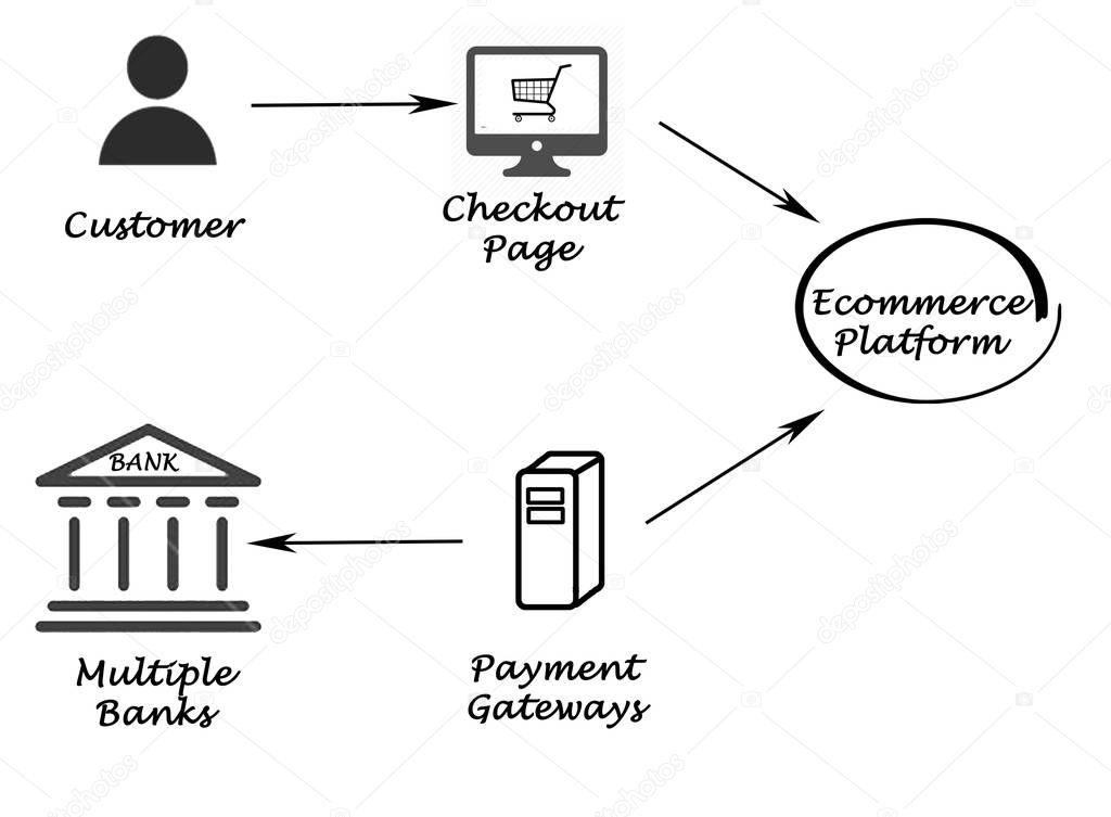 diagrama de processo de pagamento  u2014 fotografias de stock
