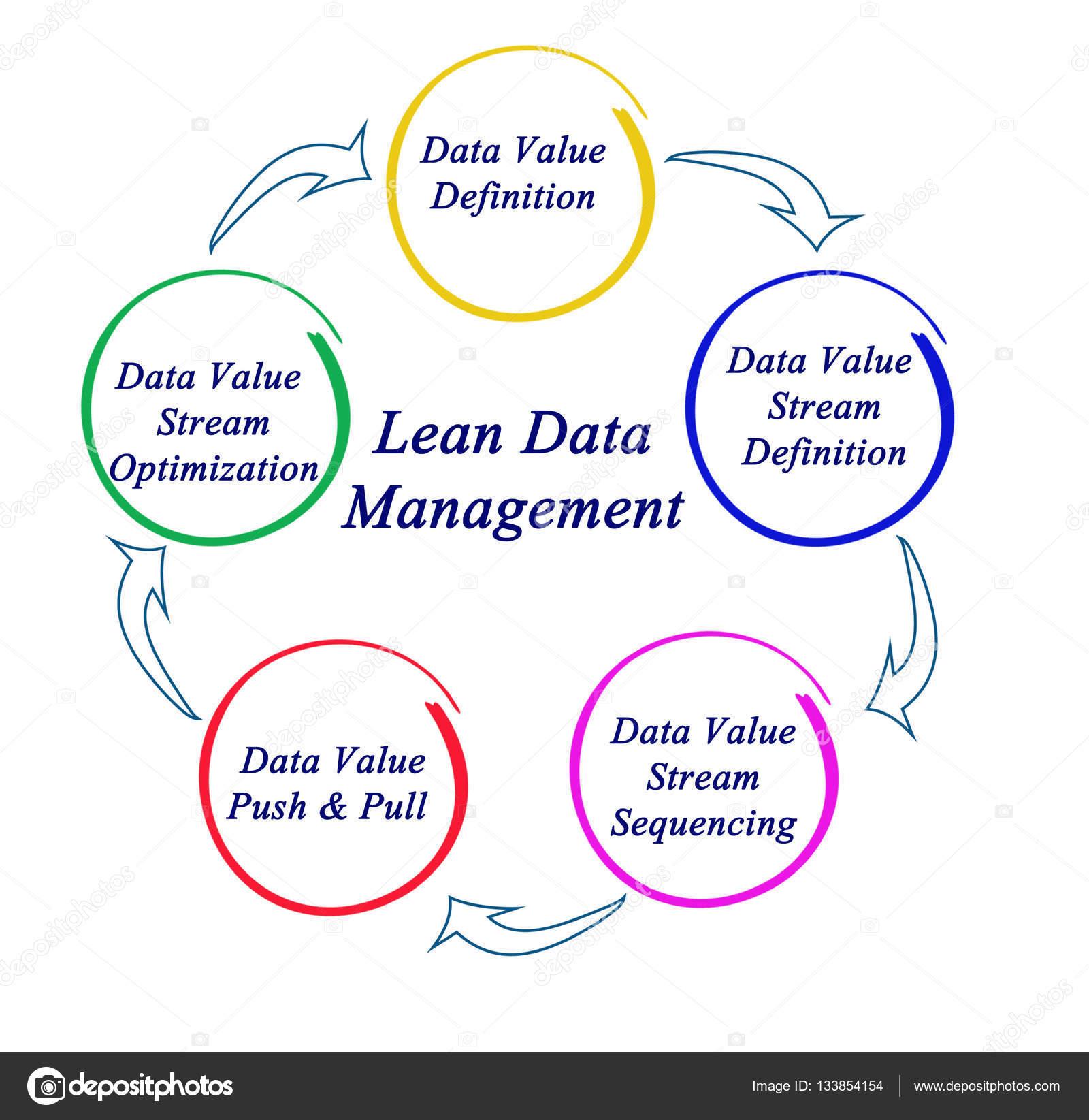 Diagramm der Lean-Datenmanagement — Stockfoto © vaeenma #133854154