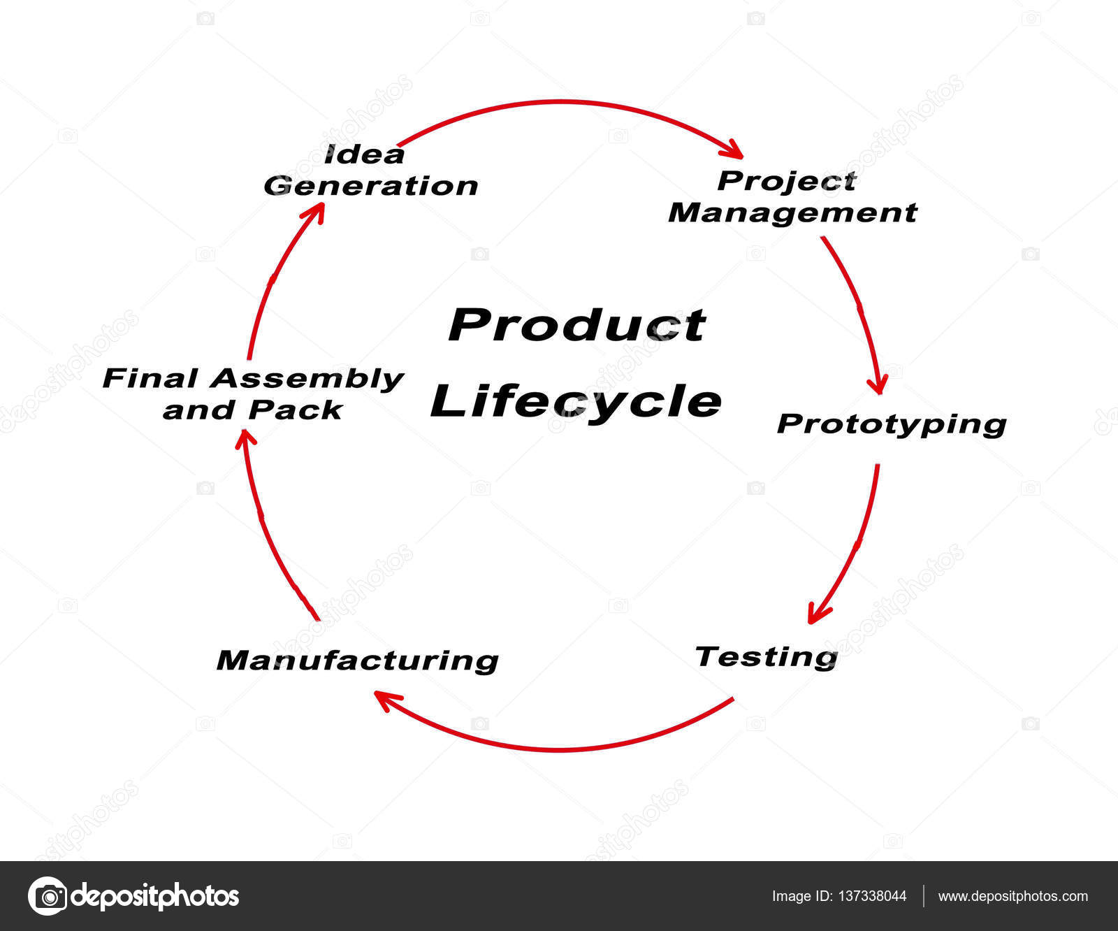 Diagram of product life cycle stock photo vaeenma 137338044 diagram of product life cycle photo by vaeenma ccuart Choice Image