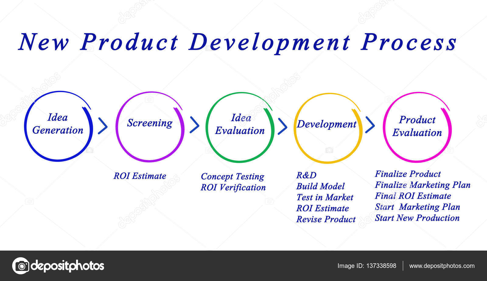 new product development The new product development cycle a model for npd: the new product development cycle the npd cycle is a circular arrangement of product development stages that result in the commercialization of new products.