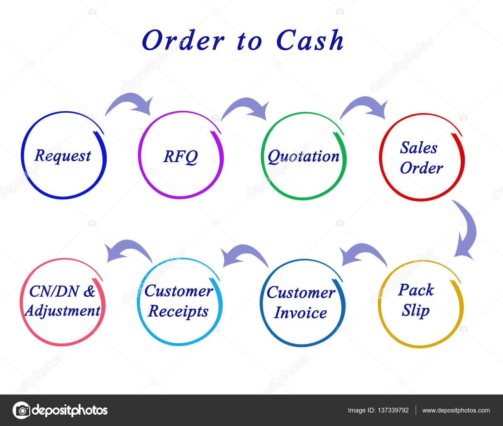 Diagrama de ordem de dinheiro stock photo vaeenma 137339792 diagrama de ordem de dinheiro foto de vaeenma ccuart Gallery