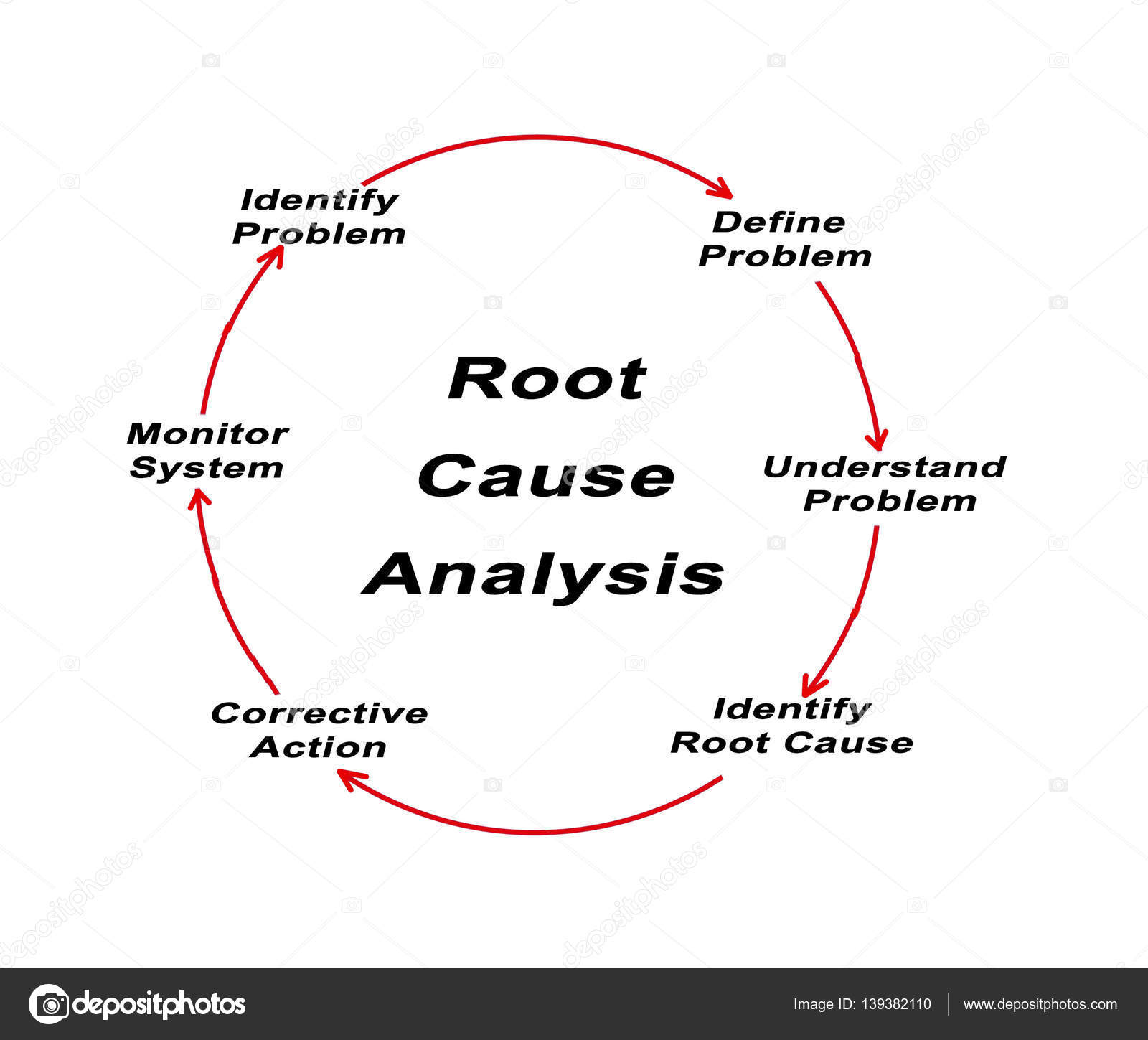 Diagram of root cause analysis stock photo vaeenma 139382110 diagram of root cause analysis photo by vaeenma ccuart Choice Image