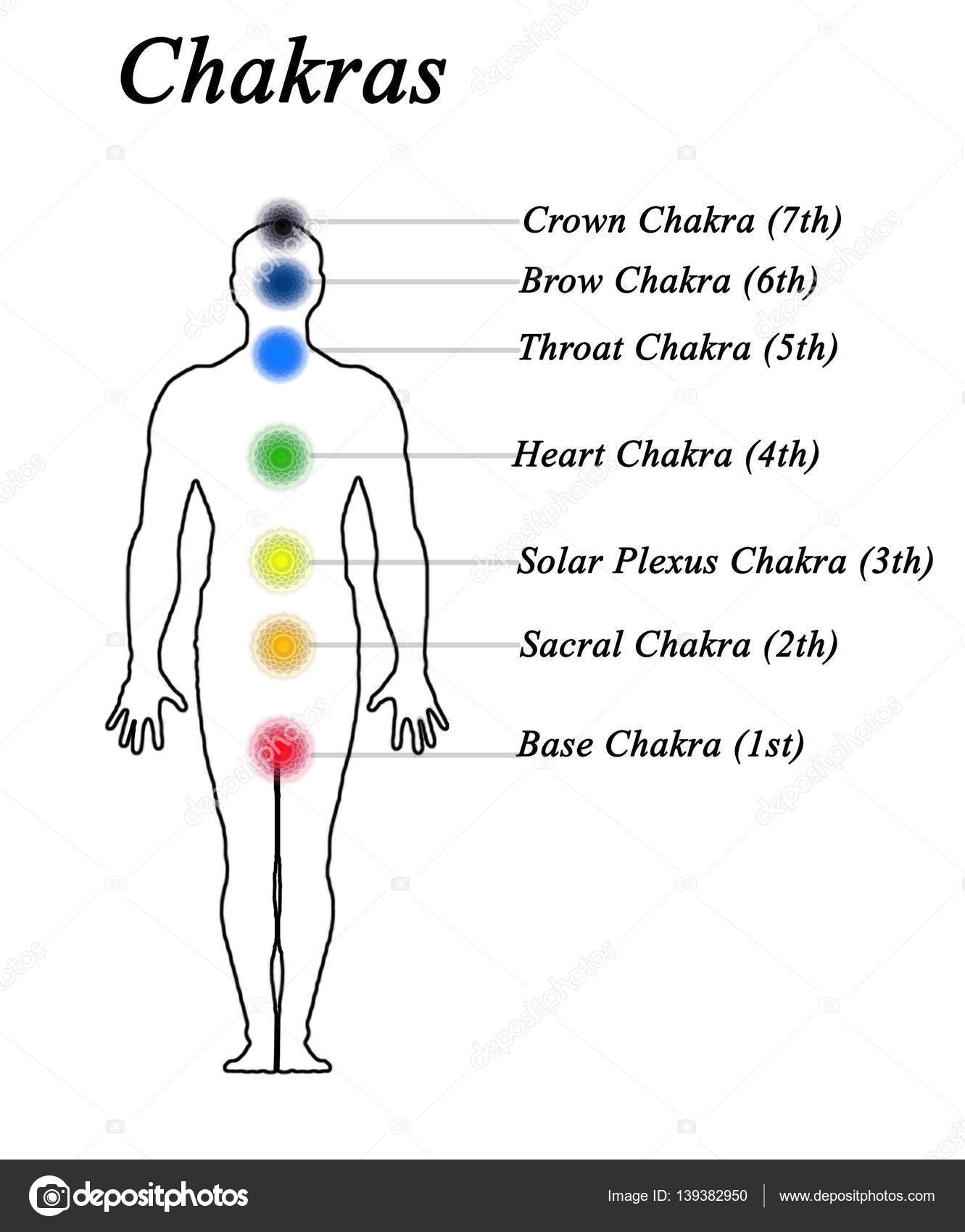 picture about Printable Chakra Chart known as Diagram Of 7 Chakras - Wiring Diagrams Signal
