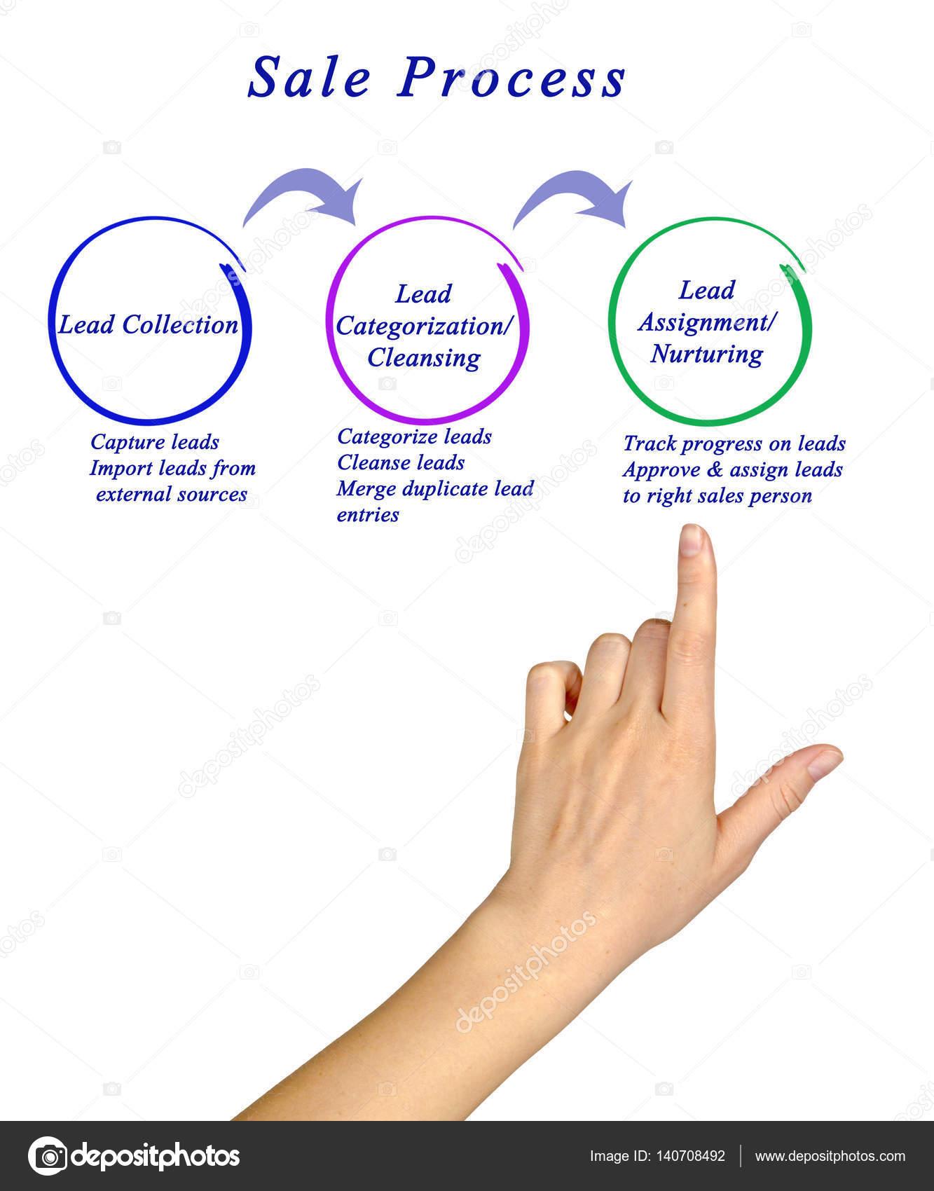 diagram of sale process stock photo vaeenma 140708492
