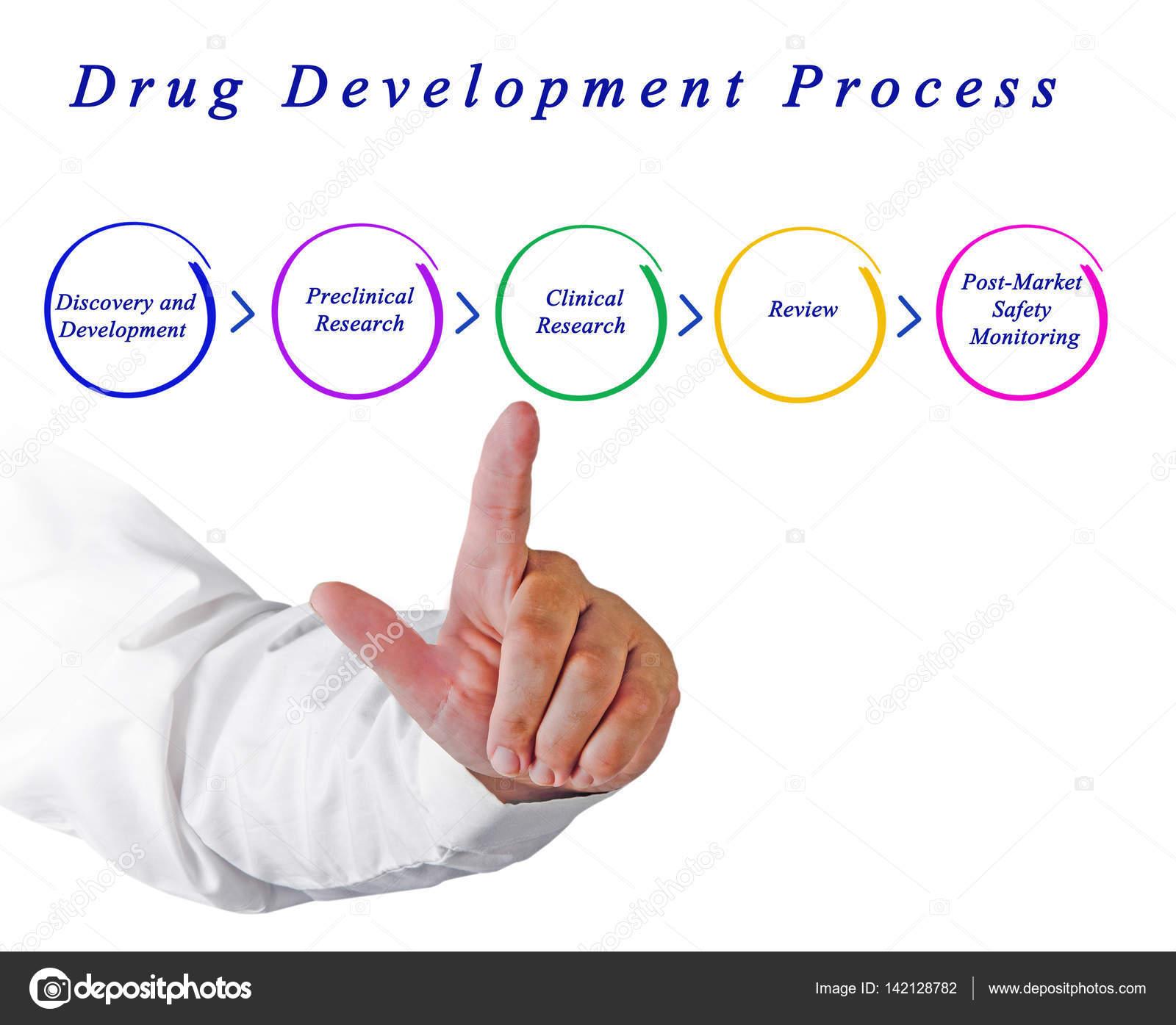 Diagram Of Drug Development Process Stock Photo Vaeenma 142128782 Finger By