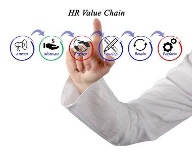 Diagram of HR Value Chain