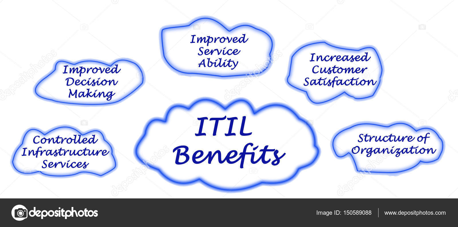 Diagram of itil benefits stock photo vaeenma 150589088 diagram of itil benefits photo by vaeenma pooptronica Images