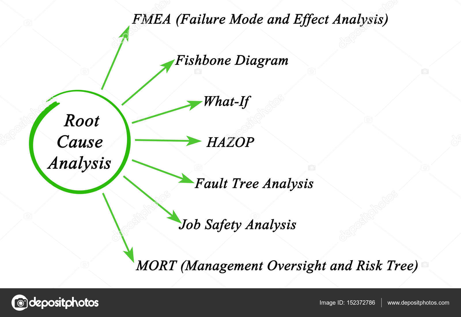 Diagram of root cause analysis stock photo vaeenma 152372786 diagram of root cause analysis photo by vaeenma ccuart Choice Image