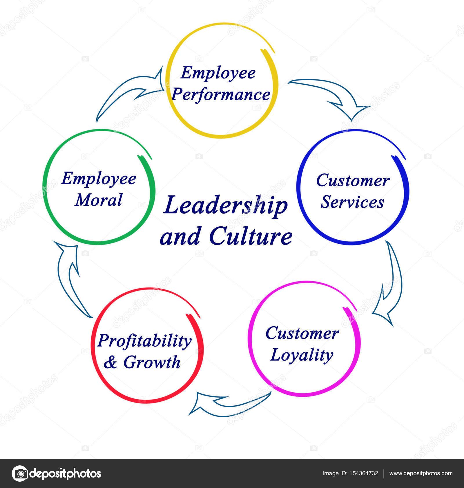 Diagrama de liderana e cultura stock photo vaeenma 154364732 diagrama de liderana e cultura foto de vaeenma ccuart Gallery