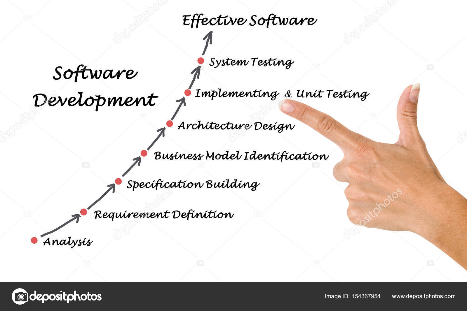 Diagram of software development process stock photo vaeenma diagram of software development process photo by vaeenma ccuart Images