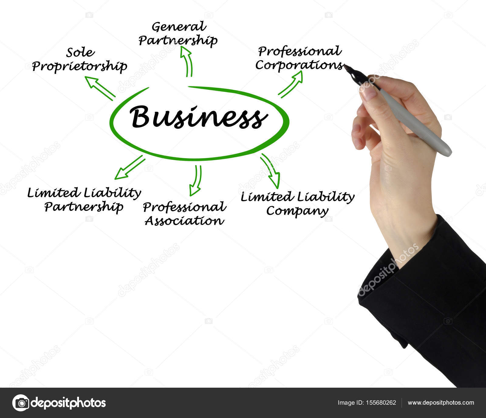 Diagram of types of business stock photo vaeenma 155680262 diagram of types of business photo by vaeenma ccuart Images