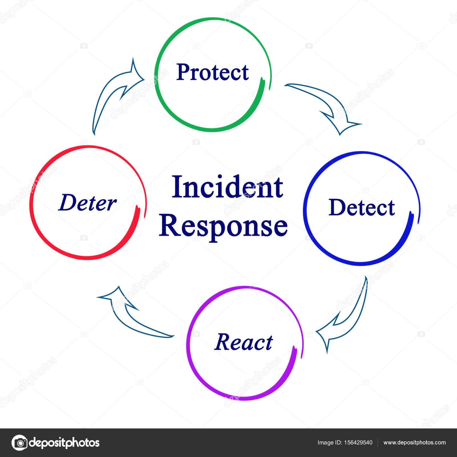 Diagrama de resposta a incidentes stock photo vaeenma 156429540 diagrama do incidente respons foto de vaeenma ccuart Gallery