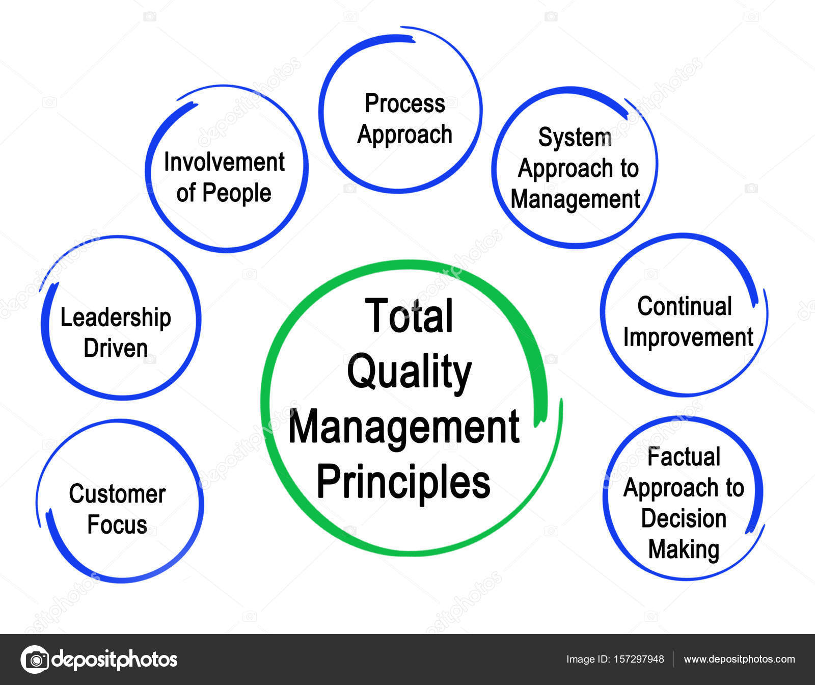 total quality management and core process Total quality management (tqm) is an approach that organizations use to improve their internal processes and increase customer satisfaction when it is properly implemented, this style of management can lead to decreased costs related to corrective or preventative maintenance, better.