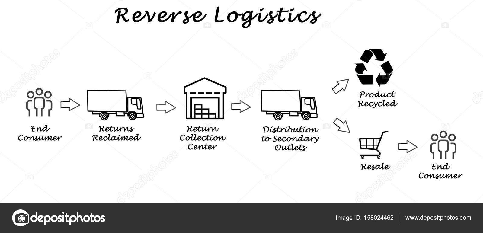 Diagrama de logstica reversa stock photo vaeenma 158024462 diagrama de logstica reversa foto de vaeenma ccuart Gallery