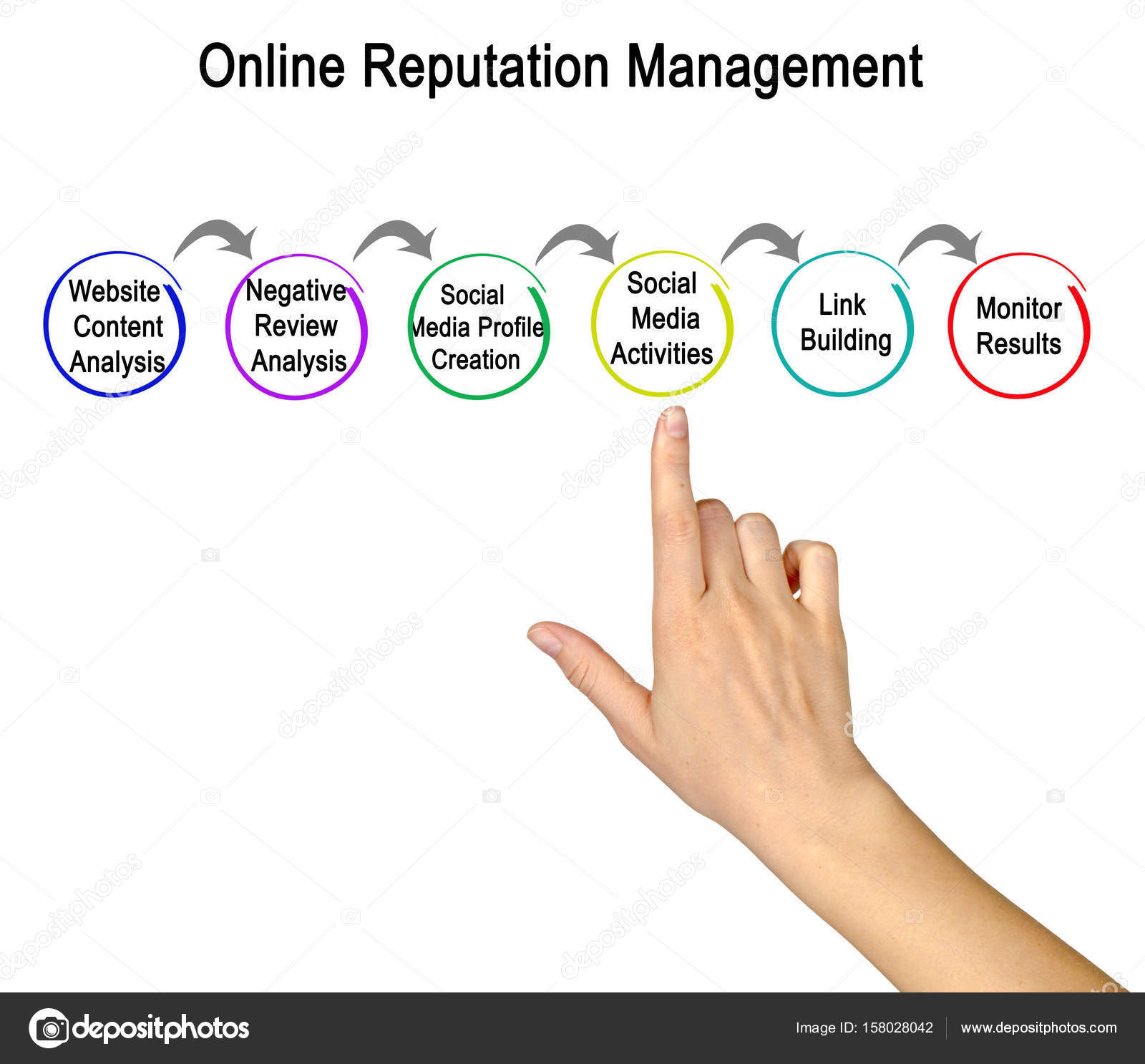 Diagramm des Online Reputation Management — Stockfoto © vaeenma ...