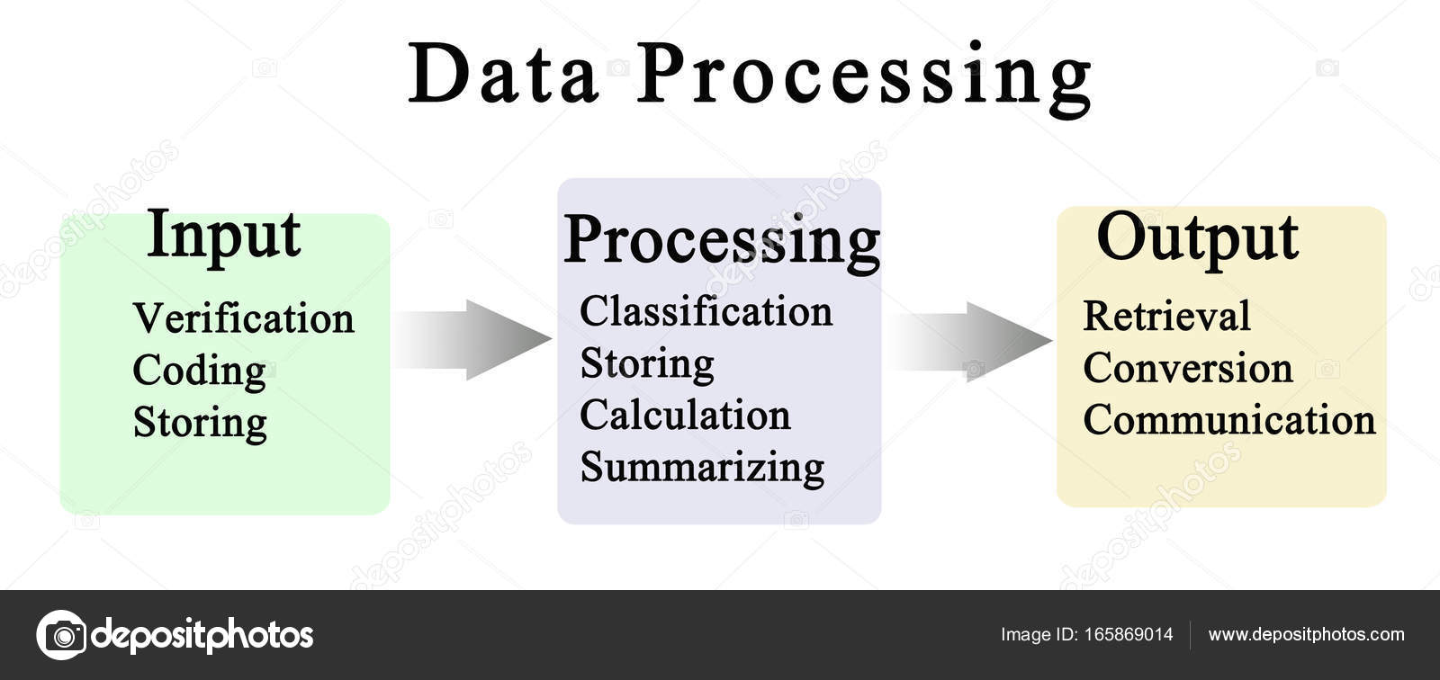 Diagram of data processing cycle stock photo vaeenma 165869014 diagram of data processing cycle photo by vaeenma pooptronica Choice Image