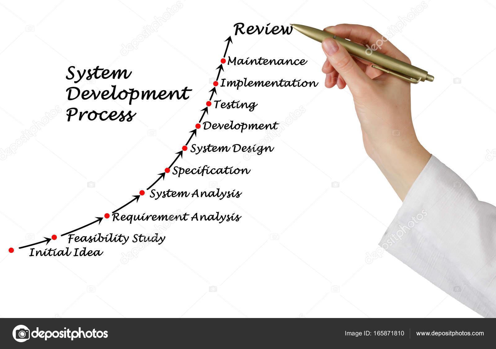 Diagrama de processo de desenvolvimento de sistema stock photo diagrama de processo de desenvolvimento de sistema fotografia de stock ccuart Gallery