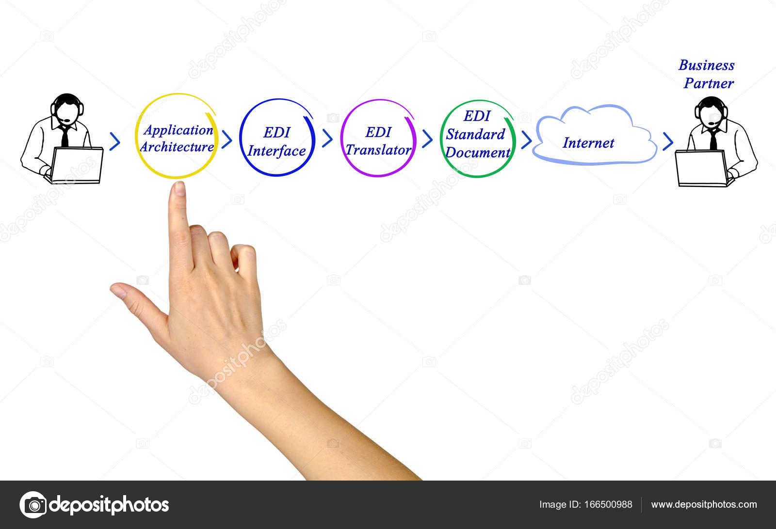 Presenting diagram of EDI Application Architecture — Stock
