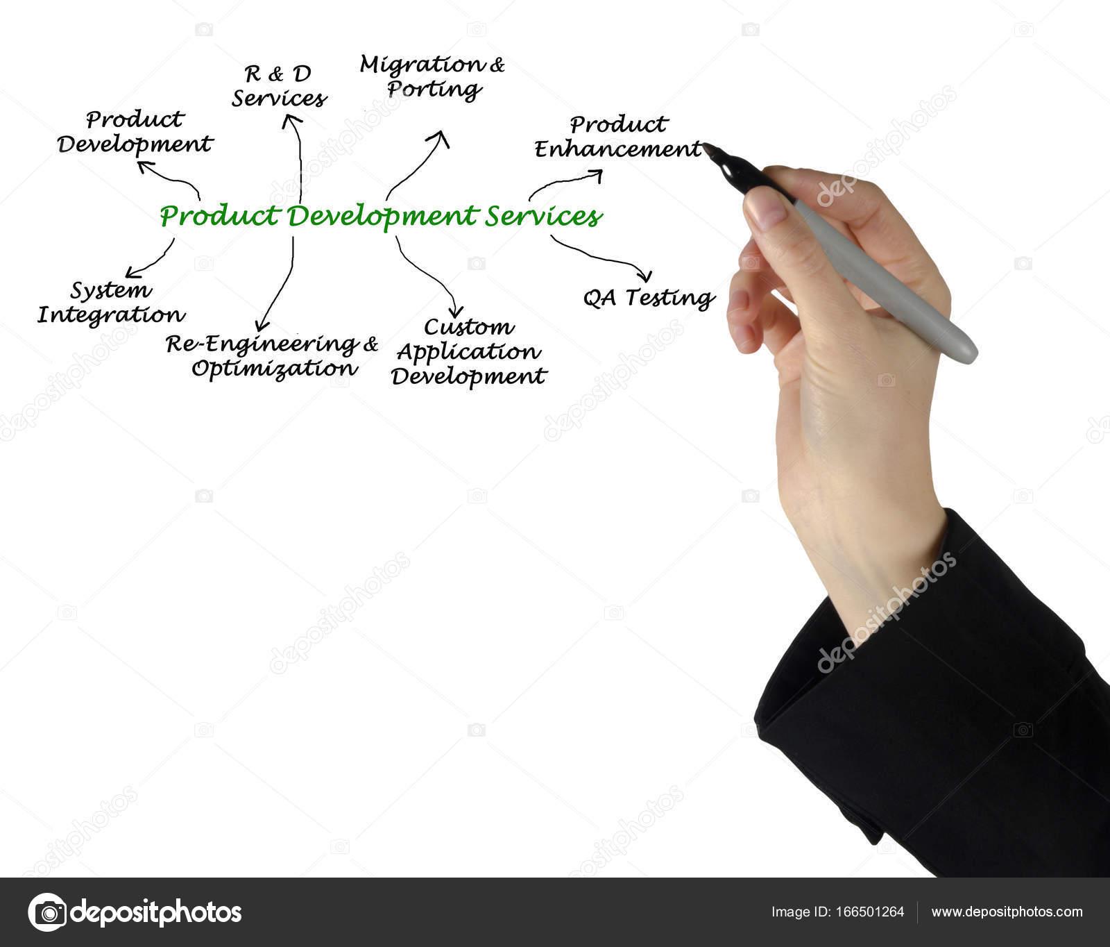 Servi os de desenvolvimento de produto stock photo for Product development services