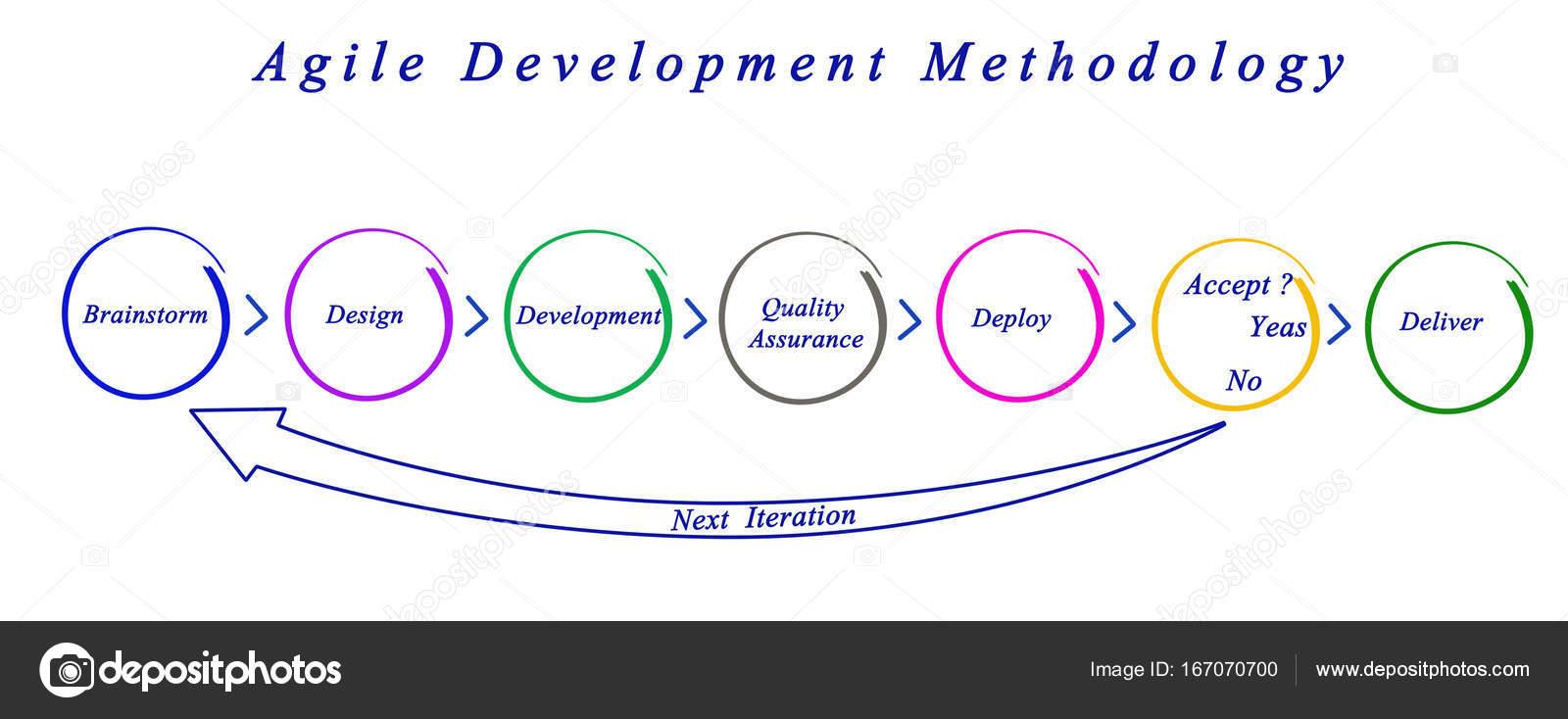 Diagrama da metodologia gil de desenvolvimento stock photo diagrama da metodologia gil de desenvolvimento foto de vaeenma ccuart Gallery