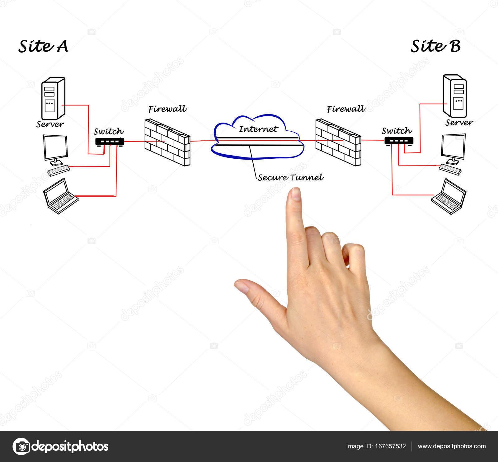 Diagrama de vpn entre servidores stock photo vaeenma 167657532 diagrama de vpn entre servidores foto de vaeenma ccuart Gallery