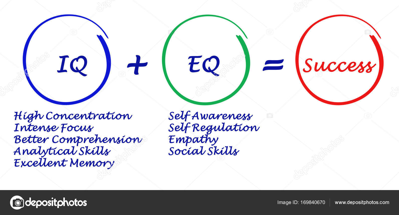 Combination of IQ and+ EQ give...