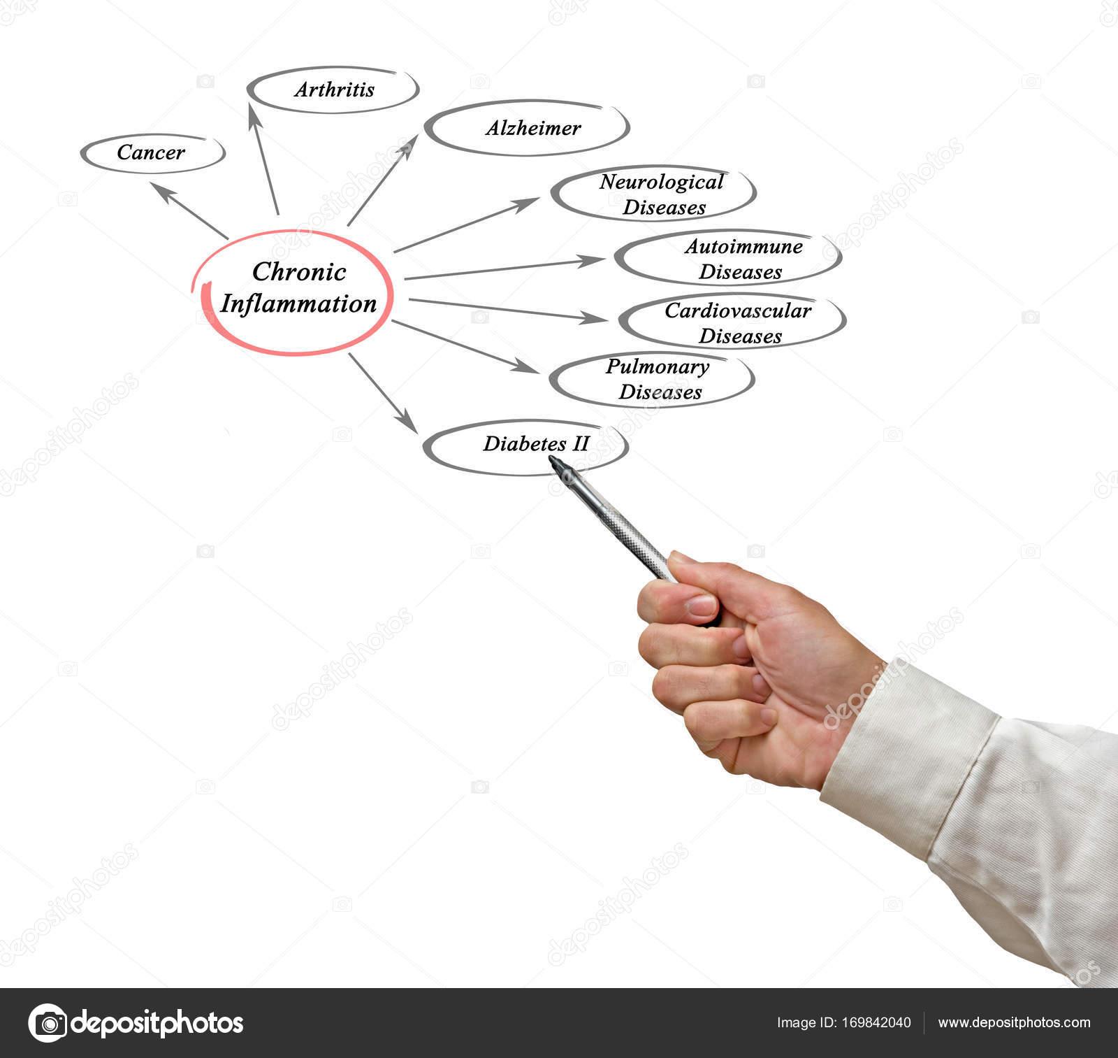 Apresentando o diagrama da inflamação crônica — Stock Photo ...