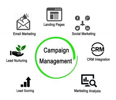 Important Components of Campaign Management