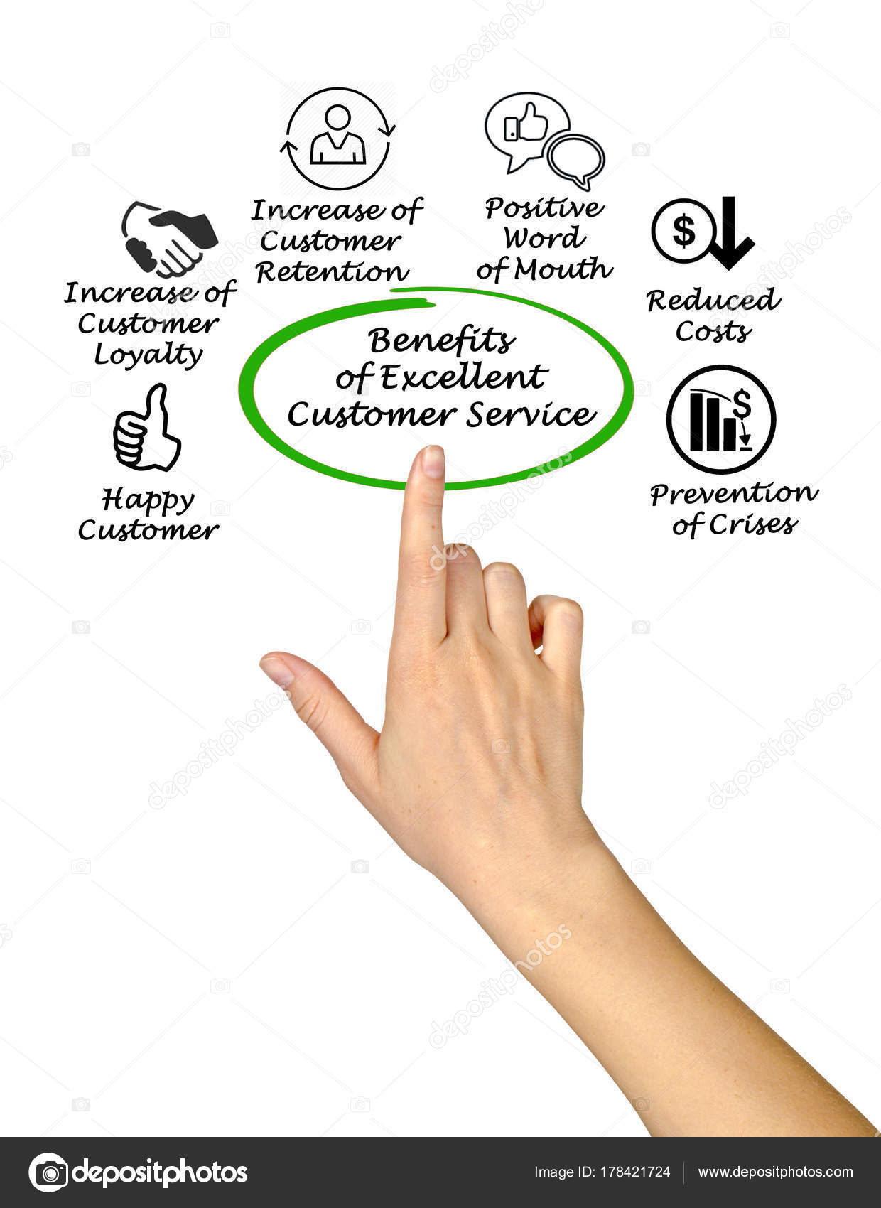 benefits of good customer care