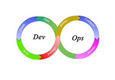 Diagram of DevOps Methodology Principles