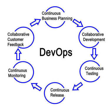 Steps in DevOps process