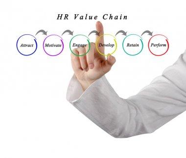 Woman presenting HR Value Chain