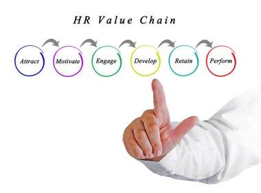 man presenting HR Value Chain