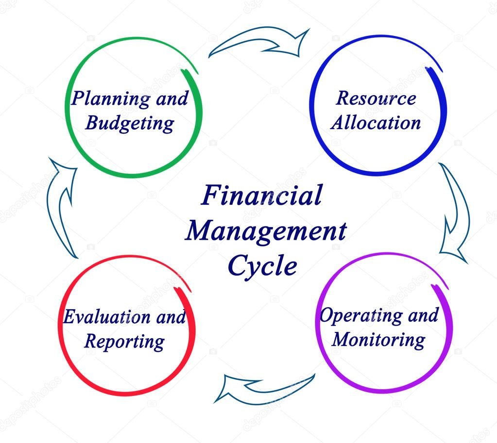 Financial Management: Components Of Financial Management Cycle