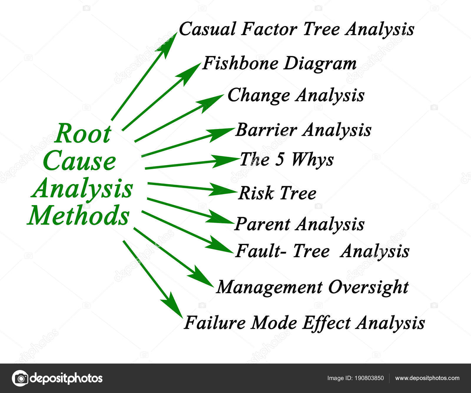 Root cause analysis methods stock photo vaeenma 190803850 root cause analysis methods stock photo ccuart Choice Image