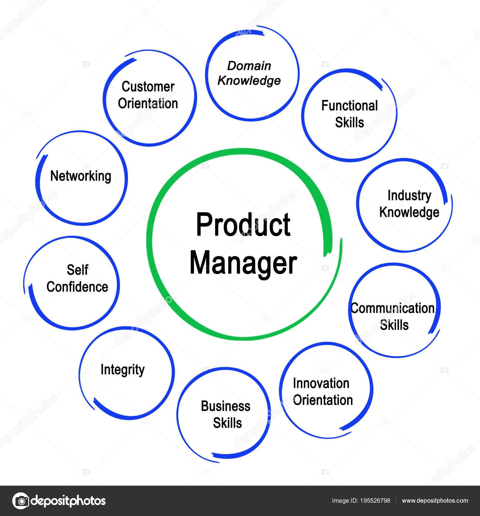 Δέκα λειτουργίες διαχείρισης προϊόντος — Φωτογραφία Αρχείου ... c2edf688fef