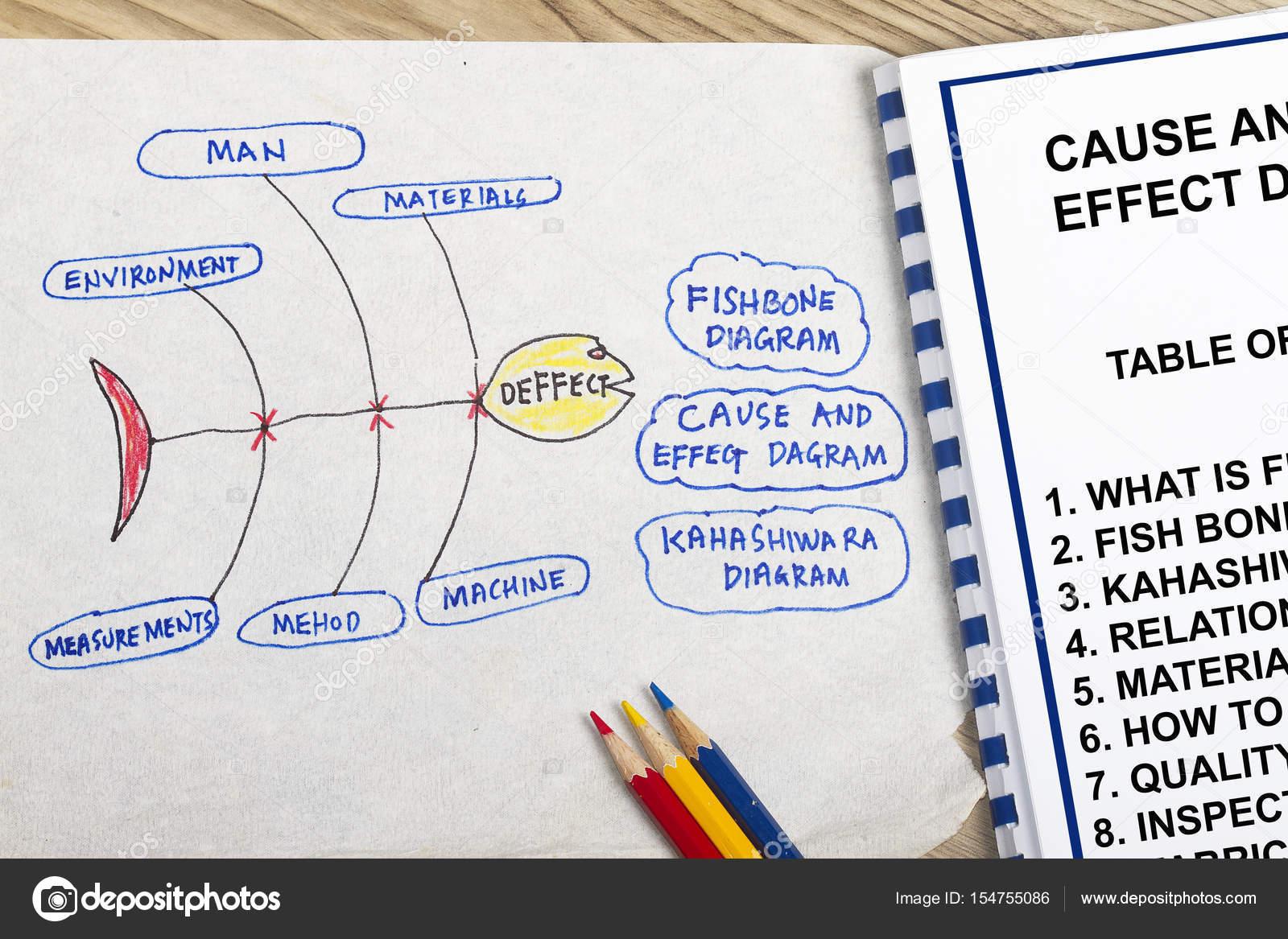 Diagramm der Ursache und Wirkung — Stockfoto © fiftycents #154755086