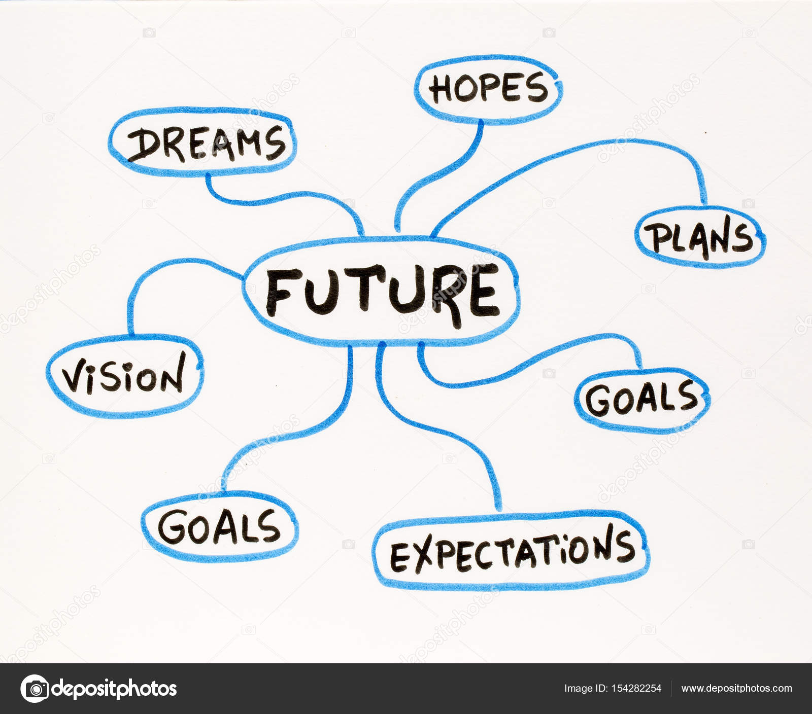 Dreams, goals, plans, vision and vision doodle — Stock Photo